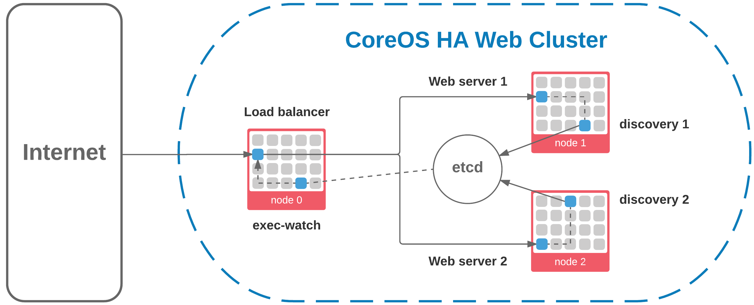 CoreOS HA Web Cluster diagram