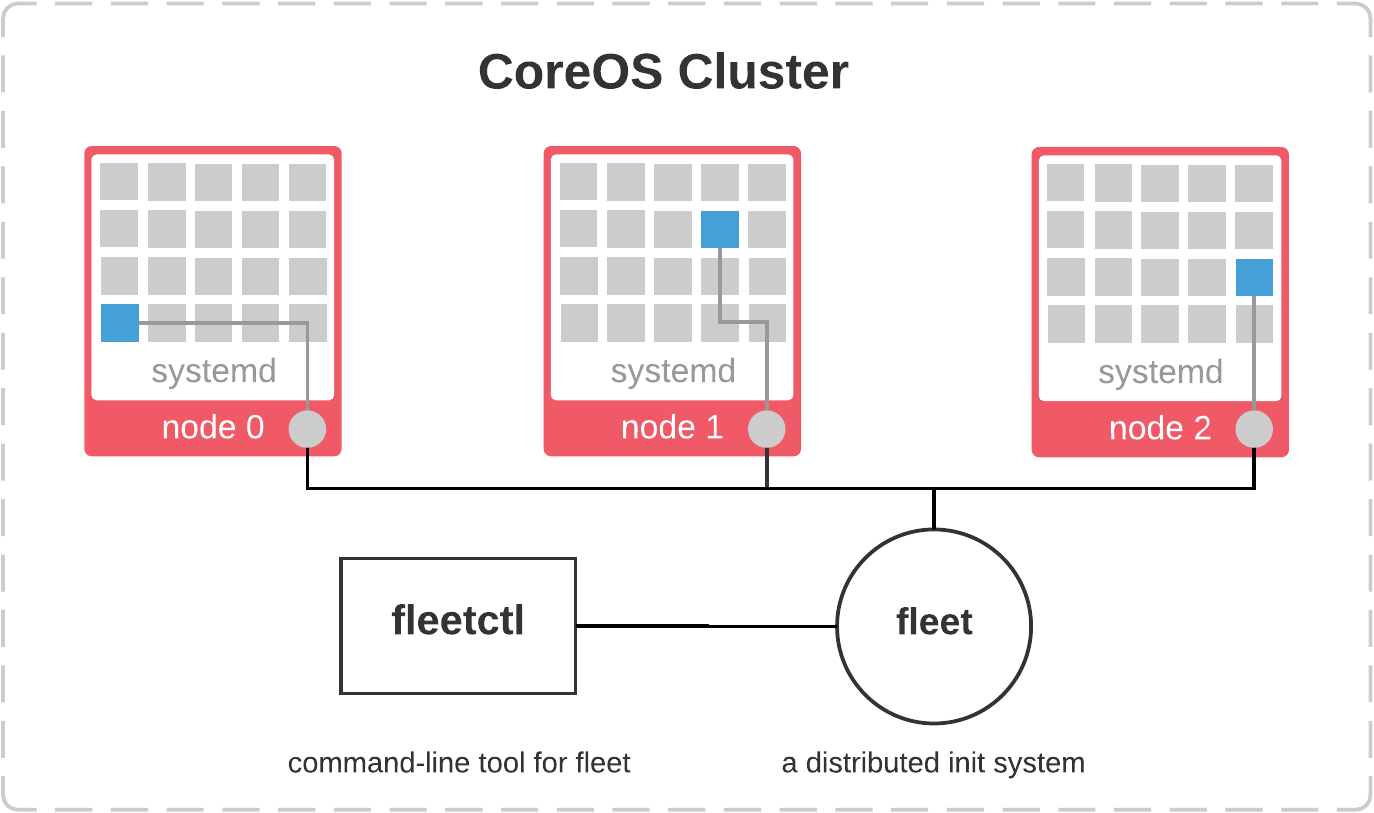 CoreOS Cluster