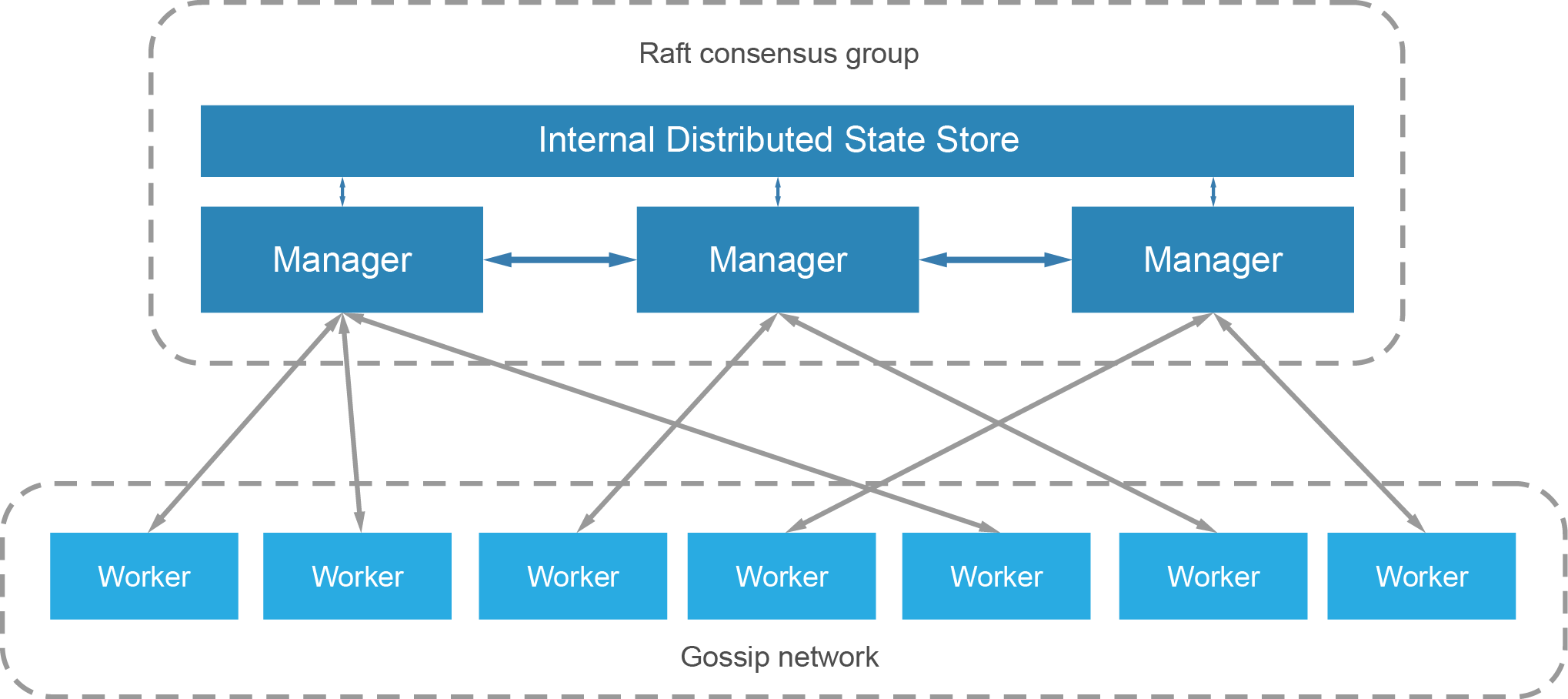 Docker Swarm networking