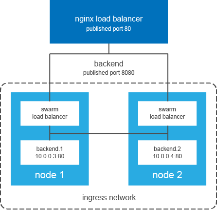 How to get started with load balancing Docker Swarm mode