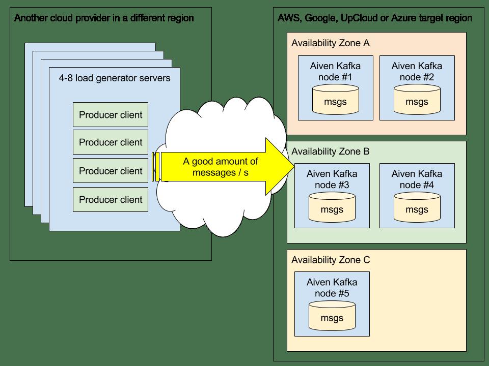 Aiven Kafka benchmark setup