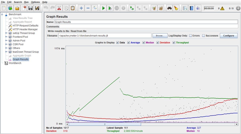 JMeter graph results