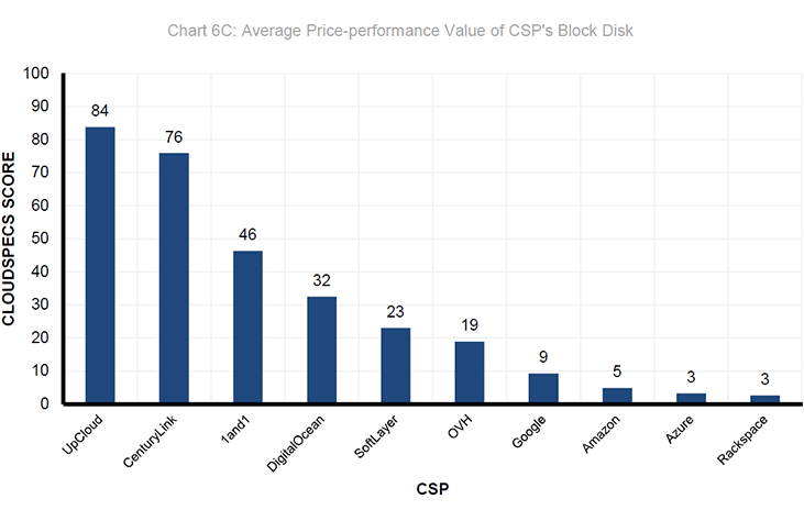 Cloud Spectator 2018 EU block storage price to performance
