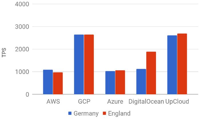 Aiven PostgreSQL benchmark 16CPU