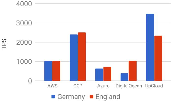 Aiven PostgreSQL benchmark 4CPU