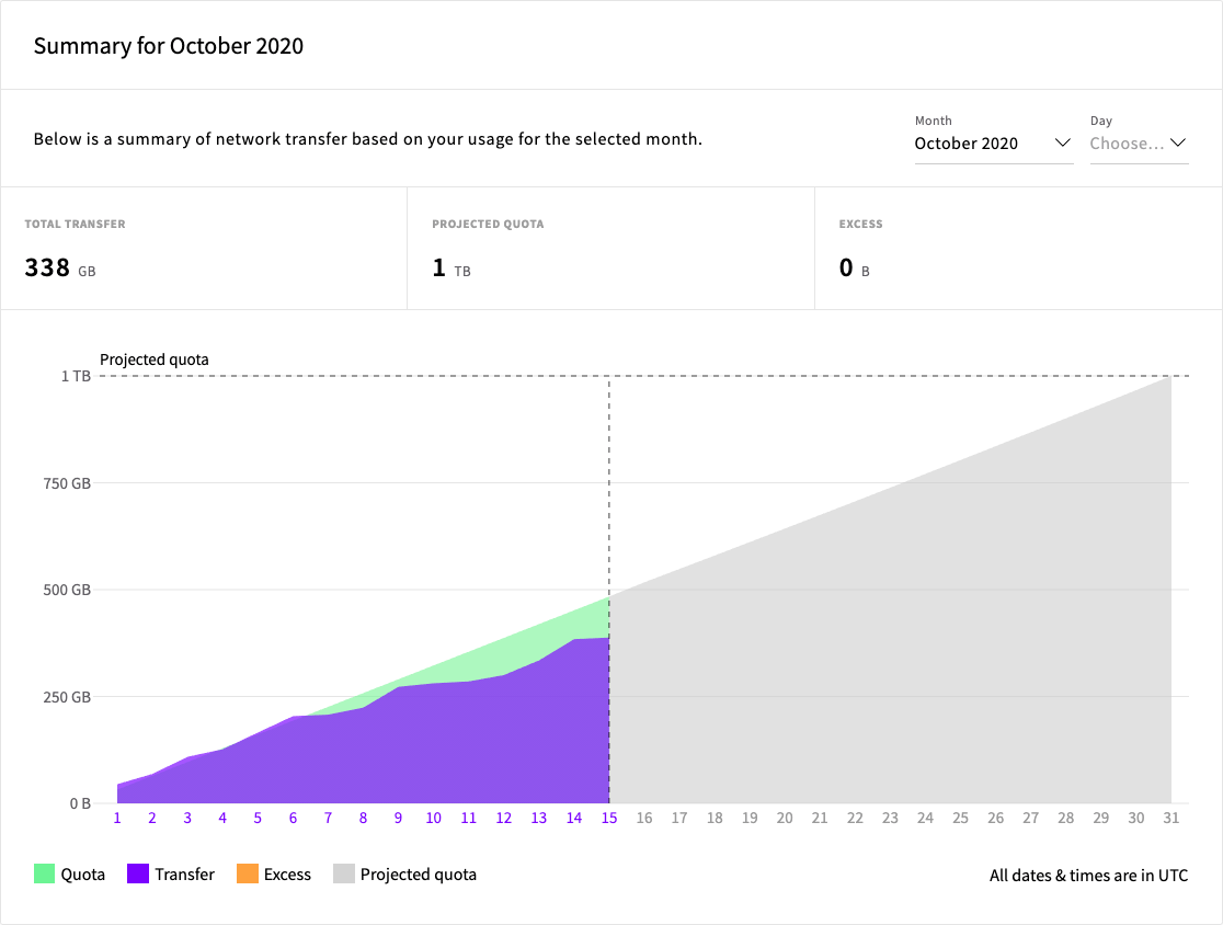 Network Transfer Pool usage in October